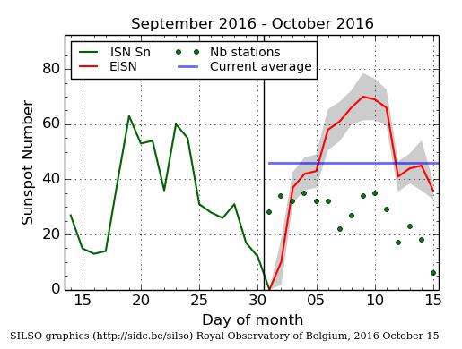 zonnevlekken-sept-2016